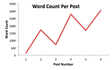 Word count per post: 1,135; 2, 1718; 3, 714; 4, 2777; 5, 1671; 6, 3051